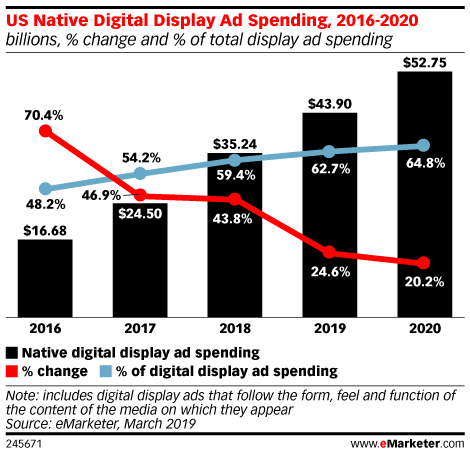 US Native Advertising 2019 (Source: emarketer.com)